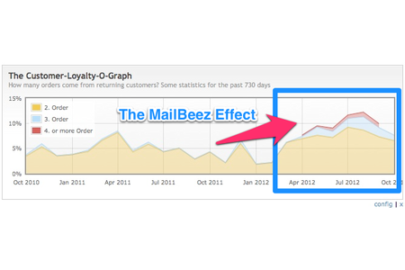 The MailBeez Effect - improve Customer Loyalty