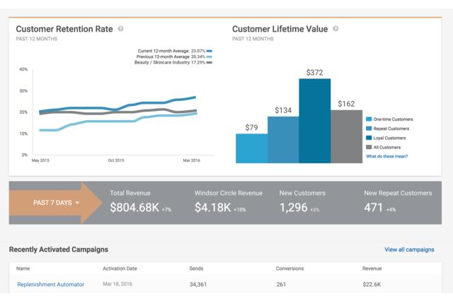 Windsor Circle eCommerce Analytics