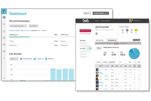 MailChimp and Credly Reports provide valuable and actionable insights into how recipients engage with issued badges and credentials