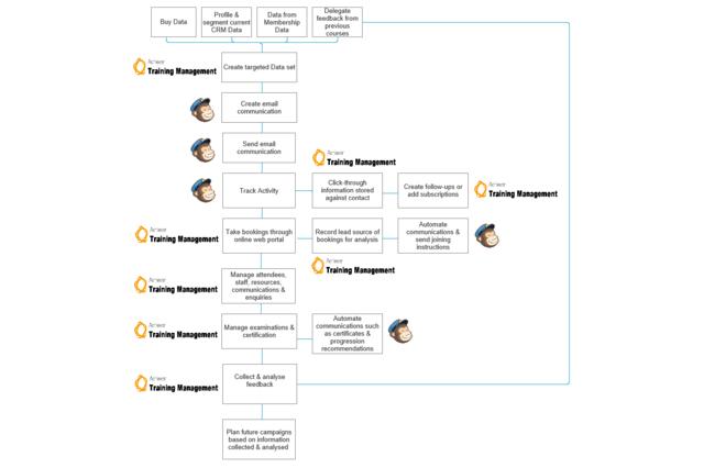 Achiever for MailChimp Process Flow Diagram