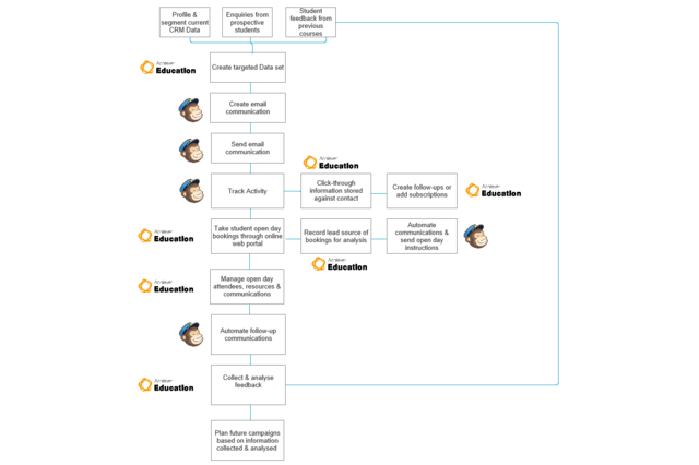 AES for MailChimp Process Flow Diagram