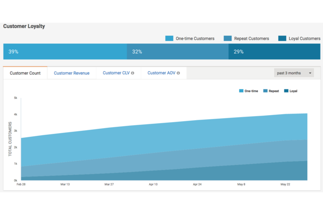 Gain insights into customer loyalty