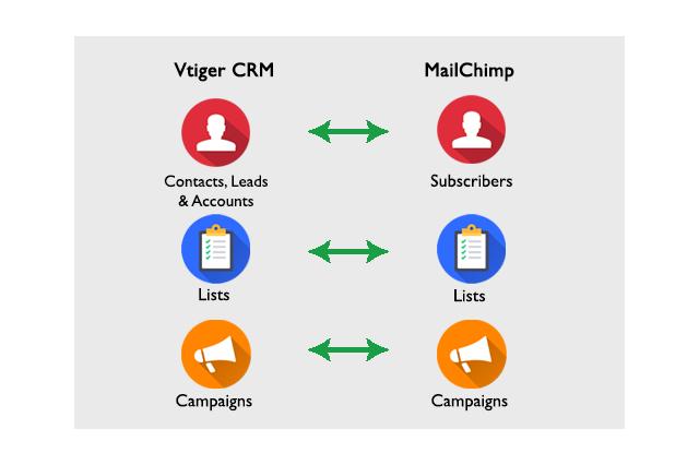 MailChimp Vtiger Integrtion