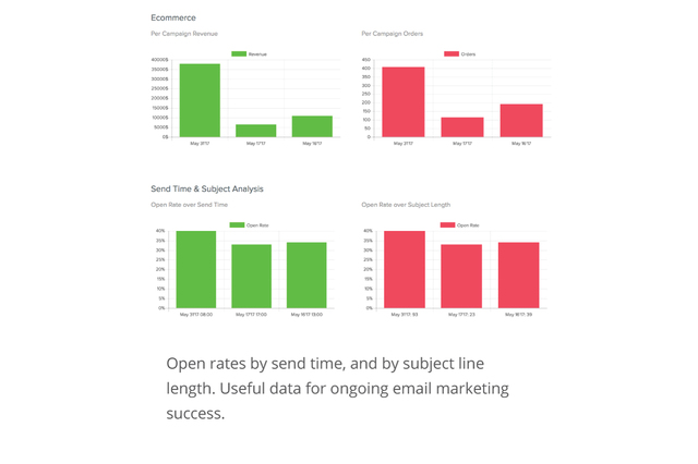 Ecommerce and subject line analysis