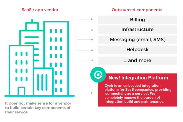 Cyclr gives you a full integration platform to create, manage and publish integrations into your application
