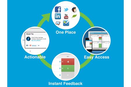 The Revenizer application supports this marketing improvement cycle