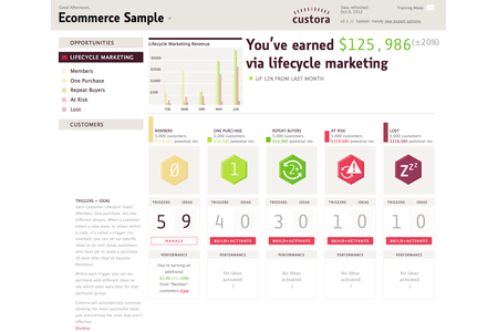 Lifecycle Marketing with Custora and Mailchimp
